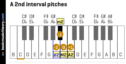 A 2nd interval pitches