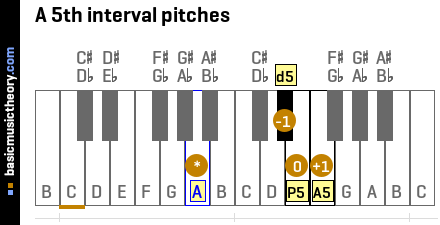 A 5th interval pitches