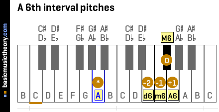 A 6th interval pitches