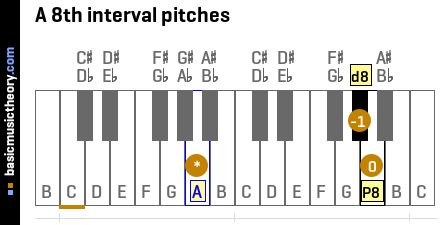 A 8th interval pitches