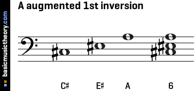 A augmented 1st inversion