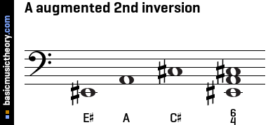A augmented 2nd inversion