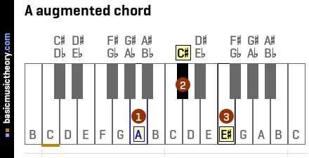 A Augmented Triad basicmusictheory.com: ...