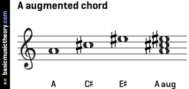Image Result For Music Theory Chord