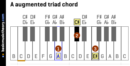 A augmented triad chord