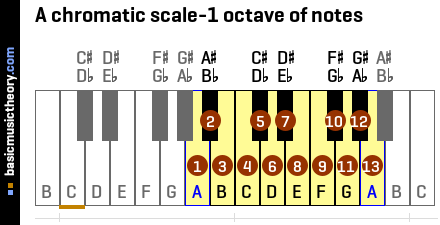A chromatic scale-1 octave of notes