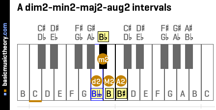A dim2-min2-maj2-aug2 intervals