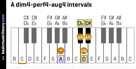 A dim4-perf4-aug4 intervals