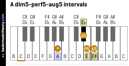 A dim5-perf5-aug5 intervals