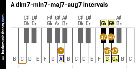 A dim7-min7-maj7-aug7 intervals