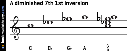 A diminished 7th 1st inversion