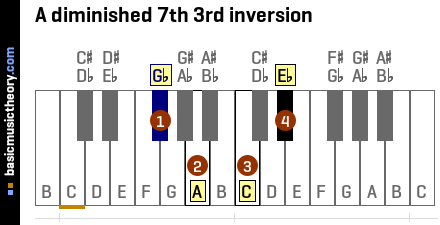 A diminished 7th 3rd inversion