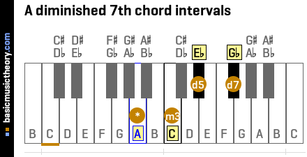 A diminished 7th chord intervals