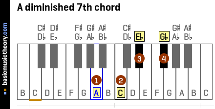 A diminished 7th chord