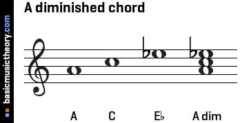 "B Flat Diminished Triad Play ""MUS 102 Fin..."