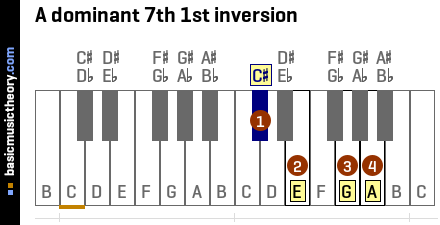 A dominant 7th 1st inversion