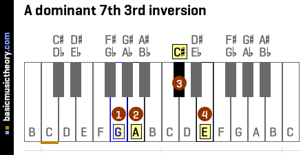 A dominant 7th 3rd inversion