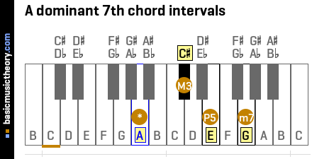 A dominant 7th chord intervals