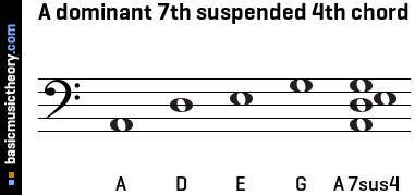 A dominant 7th suspended 4th chord