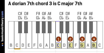 A dorian 7th chord 3 is C major 7th