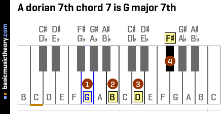 A dorian 7th chord 7 is G major 7th