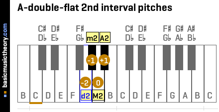 A-double-flat 2nd interval pitches