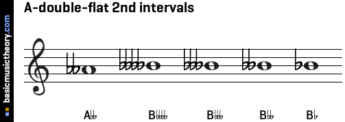 A-double-flat 2nd intervals