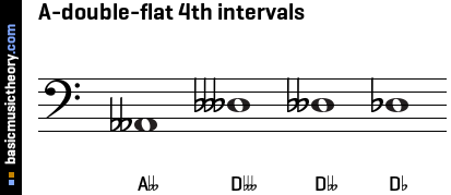 A-double-flat 4th intervals