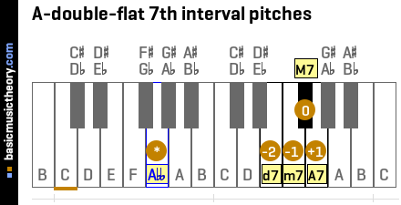 A-double-flat 7th interval pitches