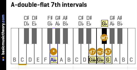 A-double-flat 7th intervals