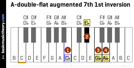 A-double-flat augmented 7th 1st inversion