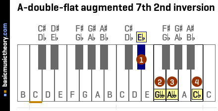 A-double-flat augmented 7th 2nd inversion