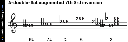 A-double-flat augmented 7th 3rd inversion