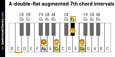 A-double-flat augmented 7th chord intervals