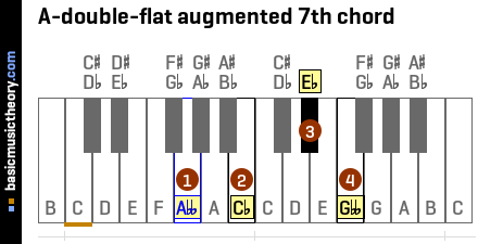 A-double-flat augmented 7th chord