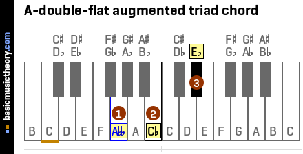 A-double-flat augmented triad chord
