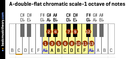 A-double-flat chromatic scale-1 octave of notes