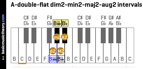 A-double-flat dim2-min2-maj2-aug2 intervals