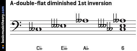 A-double-flat diminished 1st inversion