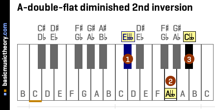 A-double-flat diminished 2nd inversion