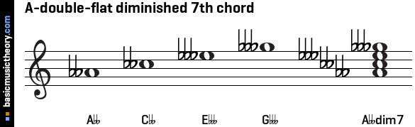 A-double-flat diminished 7th chord