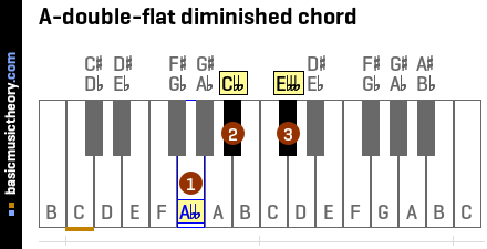A-double-flat diminished chord