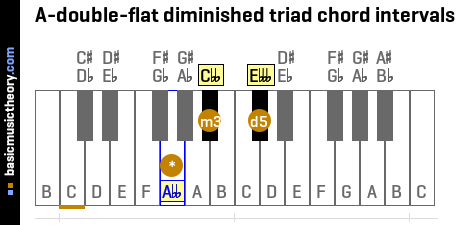 A-double-flat diminished triad chord intervals