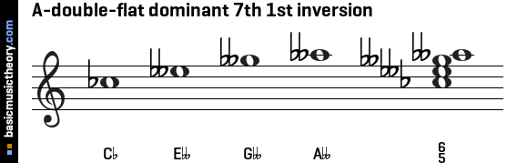 A-double-flat dominant 7th 1st inversion