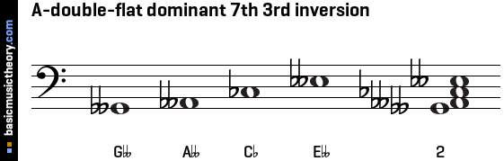 A-double-flat dominant 7th 3rd inversion