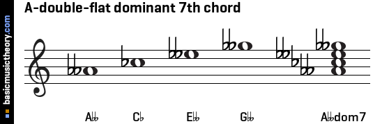 A-double-flat dominant 7th chord