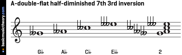 A-double-flat half-diminished 7th 3rd inversion