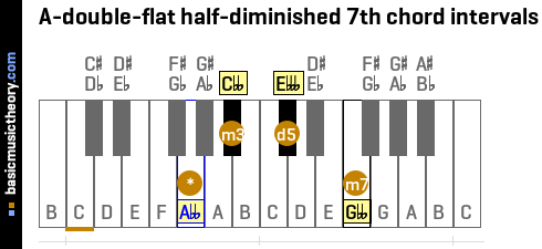 A-double-flat half-diminished 7th chord intervals