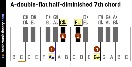 A-double-flat half-diminished 7th chord