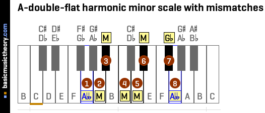 A-double-flat harmonic minor scale with mismatches
